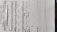 事故報告書の書き方を教えてください! ・発生場所は事故が起きた住所ですか? ・登録NOは自分の車ですか? ・所在地は事故現場住所?、自分の住所? ・電話番号は誰の? よくわかりません(^_^;)
