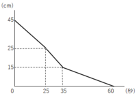 中学受験算数の問題です。 右のグラフは、ある容器に水をちょうどいっぱいに入れて、毎秒24cm³の割合で容器の底から水を抜いて容器を空にするときの時間と水面の高さの関係を表したものです。 このとき、容器の底...