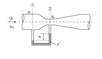 流体力学の問題です 教えてください。よろしくお願いします (1) 図のように,ベンチュリ管に接続した U 字管圧力計(水銀の比重 sHg)の読みが h のとき,管路内の流量 Q はどのように表さ...