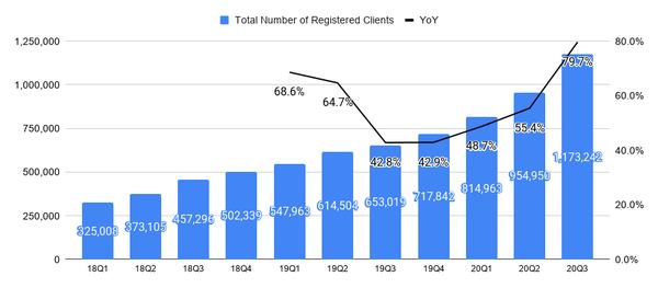 【画像あり】新規加入者数成長率のグラフがあるのですが、この場合どう解釈したら良いのでしょうか? 各年1Q→4Qと期が進むにつれて右肩上がりで数が増加していますが、 このグラフが意味するのは各年...