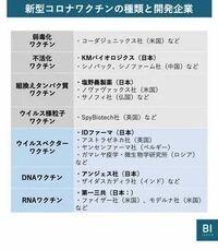 なぜ日本製のワクチンは遅いのですか。開発能力がないの?