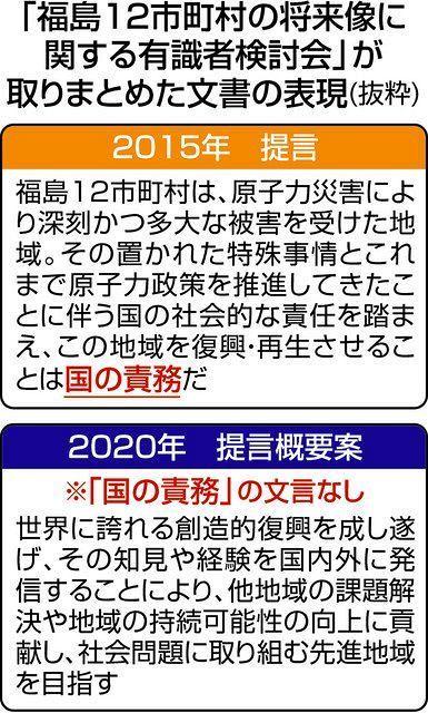 以下の東京新聞社会面の記事を読んで、下の質問にお答え下さい。 https://www.tokyo-np.co.jp/article/80473?rct=national (東京新聞社会面 「復興...