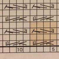 編み物に詳しい方、教えて下さい。 下の段の記号の編み方は  左上3目一度を編んでから、3目の編み出し増し目を編むということで合っているでしょうか?  また、上の段の記号はその逆で(3目の編み出し増し目を編ん...