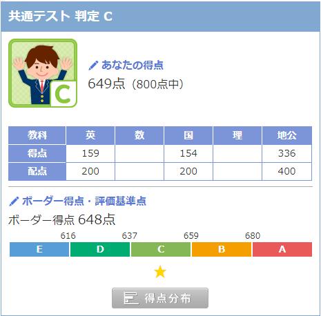河合塾のバンザイシステムで共通テスト利用の判定を出したのですが、 ピッタリボーダー上でした。 これ