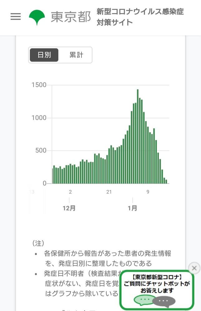 東京都が公表している新型コロナウイルスの発症日別による陽性者数の推移では1月4日の1437人をピークに減少が進んでいます。 無症状の感染者は含んでいないようですが普通に考えれば発症者が減れば無症...