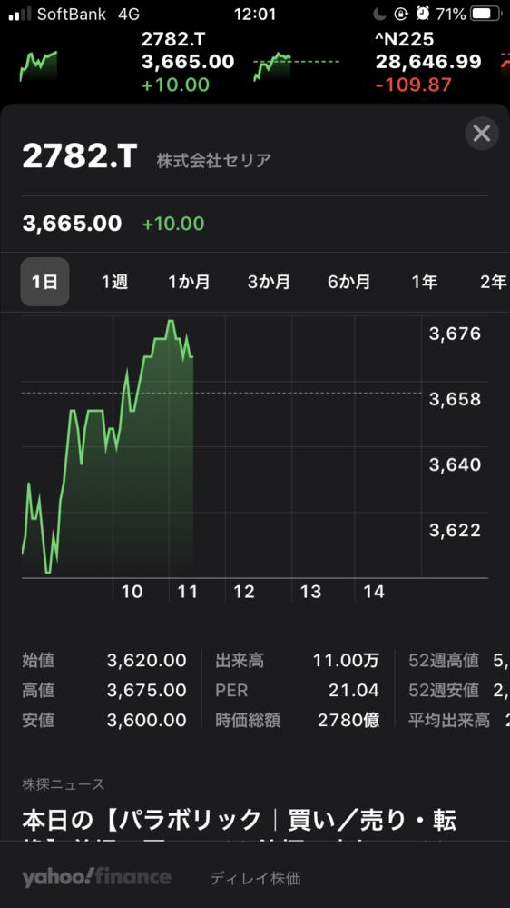 株のグラフ?の見方を教えて欲しいのですが。 この緑の文字の+10.00という数字は何を表しているのですか?