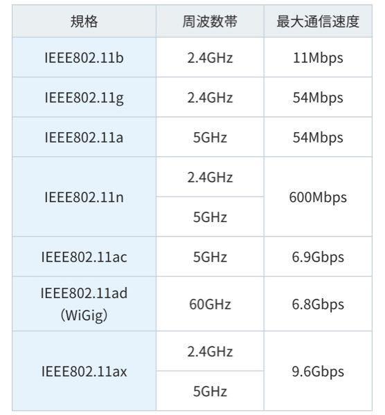 このルーターの規格ってこの画像の中のどれですかね? また、このルーターを4年使ってるんですか最近速度が遅く不安定です。ルーターを変えれば改善されますかね?https://www.elecom.c...