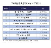 2021年の世界大学ランキングです なぜ東大が入ってないんですか? 日本でトップの東大なのに...