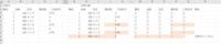 VBAで質問です  添付のような表を使用して比較元と比較対象で照合させるプログラムを作成したいと思っています。 最初の検索対象を品番にし、品番を元に比較対象と比較元の品名、構成、構成数、工程記号が合っていればM~Q列に〇か×を記入し罰ならセルを赤く塗りつぶし、比較元に照合するデータが無い場合はR列に比較対象無と自動表記できるプログラムをさk製していきたいのですが、プログラムの記入方法が分かり...