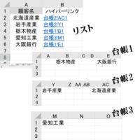 VBAでハイパーリンクを設定したい リストのA列に顧客名があります。 複数ある台帳にその顧客名があればリストB列にリンクを張りたい(無い場合は空白で可)  ・リストA列の顧客名や並びがその都度変更される ・台帳にある顧客名は必ず1行目にある ・台帳にある顧客名は重複していない  ネットでいろいろ調べたのですが、シートそのものへリンク設定は発見しましたが、シート内の値を取得する方法を見つけられ...