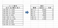 エクセルにて抽出、集計を行いたいのですが、方法を教えてください。 下記のコード番号が決められております。 コード番号(文字列です) 「(圧力)-(径/種別)-(長さ)」 140-6ホース1-1200 140-6ホース1-1250 140-6ホース2-1300 210-6ホース1-600 140-12ホース1-100 140-12ホース2-1100 210-9ホース1-650 210-9ホース...