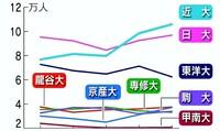 「産近甲龍」その他の大学の志願者数の推移を示すグラフです。甲南大学だけべったり底辺ですが、どうしてこんなに人気がないのでしょうか? 偏差値も落ちる一方ですが、この先大丈夫なんでしょうか?