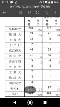 早稲田中学の者です。先程父親と早稲田高校の進学実績を見ていたのですが、その他という所に23人進学していました。 このその他というのはつまるところGMARCH未満ということですか??