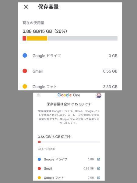 Googleドライブ と GoogleOne とで 15GB の使用量が異なっています。 同じアカウントですしアプリ・データの更新もした状態で同時刻に見た場合の事です。 今日だけでなく以前からい...