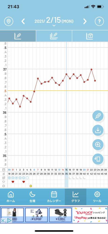 高温期11日目に妊娠検査薬陽性(逆転現象)が出ました。 現在、高温期17日目ですが、胎嚢確認の...