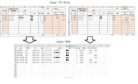 ExcelのVBAについて教えてください。 VBA初心者です。ネットや本をみては、毎日考えていますが 思うようにできず、困っています。 添付のように[Sheet:データ入力]で作業日報を入力。 入力が完了したら、[sheet:一覧表」に転記。 作業時間が入力されていない行は転記しない。 1人分の転記が終われば、[sheet:データ入力」は、データ消去して 次の人を入力し、一覧表に転記。 転記...