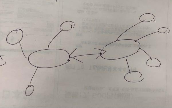 パワーポイントのスマートアートを使用してこのような二つの組み合わせした放射図形を作成出来ますか?