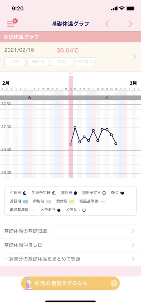 もう生理がくるでしょうか…? 2人目をゆるく妊活中です。 図っている日数が少なく、低温期がどのくらいなのか自分でも分かっていませんが、1人目のときのグラフを見るとガクンと下がっているところで36...