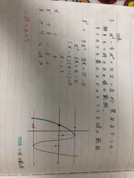 数2の問題についてです。 この問題のグラフにある赤丸の値が-1なのですが、どうやって出したのか分かりません。 教えて欲しいです。