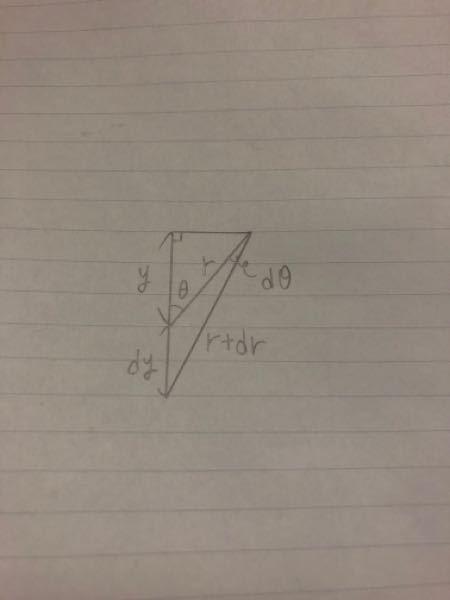 数学の図形に関する質問です。 この図においてdr=dycosθを導くにはどうすればいいのでしょうか。dθが小さいからなんとなくそうなるはわかるのですが、これは数式の変形を用いて説明できるのですか?