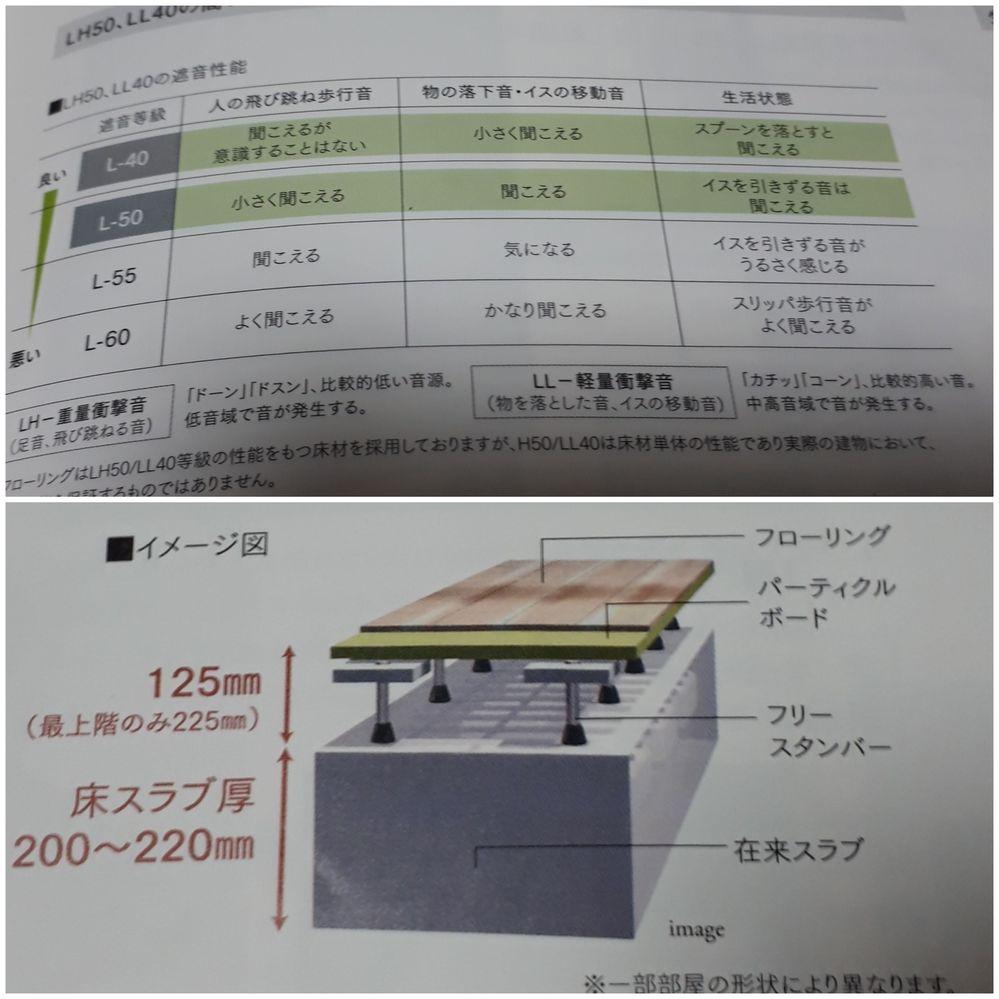 このマンションの床の構造は、遮音性が高い?低い?それとも普通ですか?