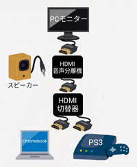 HDMI切替器とHDMI音声分離機の併用はできますか。 ノートパソコンとPS3の入力をHDMI切替器を使ってPCモニターに出力しているのですが、HDMI切替器とPCモニターの間にHDMI音声分離機を入れようと思っていて、その場合、しっかり入力している方の音声がスピーカーなどから出るか知りたいです。教えて下さい。よろしくお願いします。