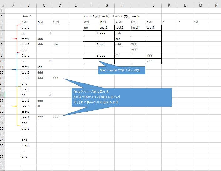 VBA初心者です。難易度が高いと思います。 添付画像の様なことを実現したいのですがVBAで可能でしょうか。 sheet1 縦列の内容をsheet2 横列へ転記する。 sheet1のA列は固定でB...