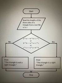 C++プログラミング 写真のフローチャートが正しいかどうか教えて下さい。 課題で、 読み込んだファイルに書かれた三角形の3つの辺の長さを計算によって直角三角形かどうかを判別するプログラムのフローチャート ...