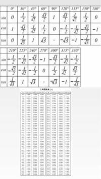 三角比の表と三角比の違いが分かりません。使い分けが分かりません。できれば簡単に教えていただきたいです。