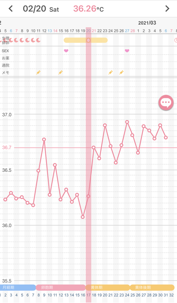 これって排卵していますか? しているとしたら19日か20日かなと思うのですがどちらですか? 生理不順が続いたので気になって基礎体温を測ってみましたが、排卵しているのか、排卵日はいつなのかがよく分...