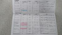 nfk様 こんにちは 慢性腎臓病ステージ2猫 昨日朝、嘔吐の件で質問させていてだいたものです。  検査結果の報告をさせてください。  尿検ストルバイトの件 ストルバイトなし pH6,0 (先月2/22pH8,0) 尿比重1,057(2/...