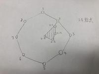 測量について    測量初心者です。 無知な私に、ご教示いただければ助かります。 教えて頂きたいところが写真の側点の方位角等の接続(結合?)についてです。  写真の1〜8(◯のところ)  は既知点で、4を基準(方位角等0)  にして1〜8は測量が終わっています。  斜線の2-1〜2-4(⬜︎のところ)を除地としたいのですが、  既知点と除地を繋げるために、2から2-1を測定し、...