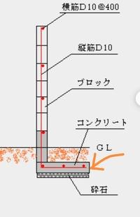 コンクリートブロック基礎のサイズ 自宅の庭にコンクリートブロック2段の上に1.2mのフェンスがあります(1段は地中)。コンクリートブロックにそわせてより高いフェンスを立てるための支柱を建てたいのですが既存コンクリートブロック下に基礎があります。この基礎の厚さと幅はだいたいどれくらいあるものでしょうか?