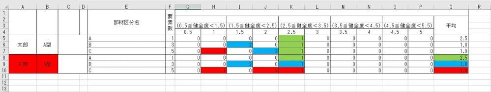 VBAのセル塗りつぶしについてご教示おねがいします 画像に貼ってある太線より下のような色付けをG~L列で行いたいです。 GH列に数字が入れば「赤」 IJ列に数字が入れば「青」 KL列に数字が入れば「緑」 赤で塗りつぶされたセルが有る行に入っている1以上の数字が入力されたセルは全部赤 青で塗りつぶされたセルが有る行に入っている1以上の数字が入力されたセルは全部青 緑で塗りつぶされたセルが有る行に入っている1以上の数字が入力されたセルは全部緑 平均も同じ色 A,B列も赤>青>緑の順番で色付けしたい。 青、緑、赤の場合は、A,Bは赤 青、緑の場合は、A,Bは青 緑だけの場合は、A,Bは緑 としたいのですが、やり方がわかりません。 どなたかご教示お願い致します。