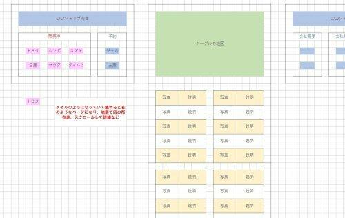 ホームページビルダー21で初めてHPを作るのですが、添付した図面の左のようなトップ画面で、ピンクの文字を触れると、 右のような地図のあるページに飛び、スクロールすると写真や詳細が見られるような感じにしたいのです。(ウインドウズ8のタイルのようなイメージ) で、HB21には「クラシック」と「SP」があるのですが、どちらを使えば良いのでしょうか?