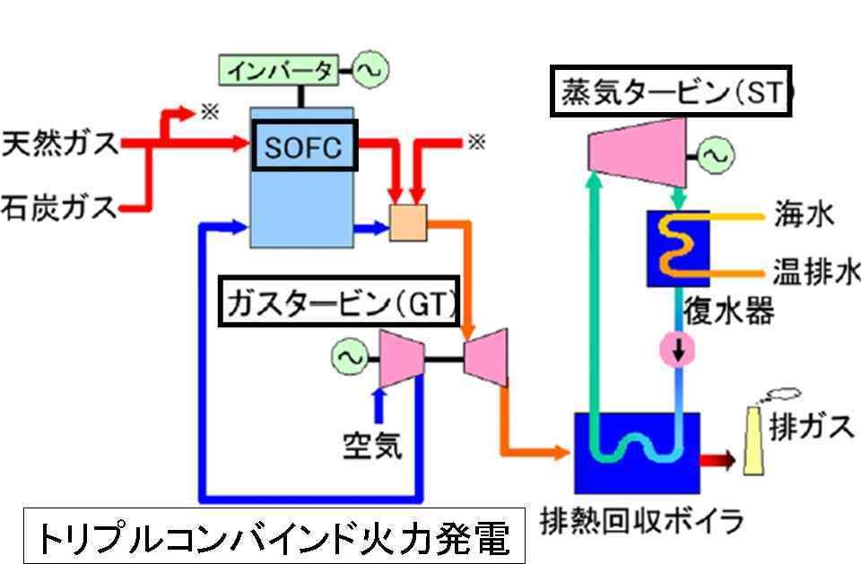電力での脱炭素化とか言うならば下水汚泥から水素を精製し、 それを活かしてトリプル・コンバインドサイクルの瓦斯火力発電システムでやっていくのが良いのではないかと思います。この案、どうでしょうか?