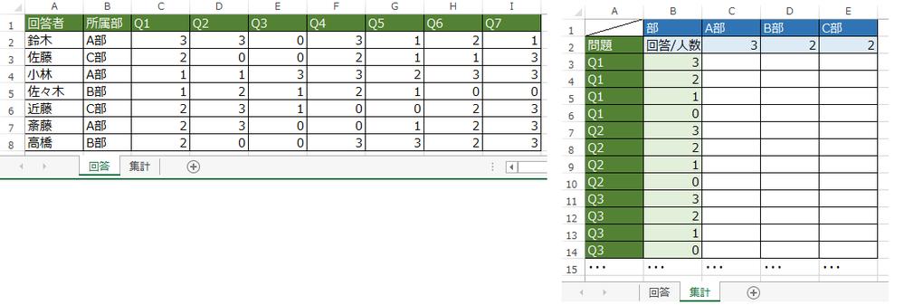 Excelの表計算で教えていただきたいです。 0~3の4択で回答できる問題がQ1~7まであります。 各問題に対する回答者の回答を[回答]シートにまとめています。 部ごとに0~3のどの回答を出したか、割合を[集計]シートに算出したいです。 C3~E14まで関数もしくはマクロで算出する方法を教えていただけますでしょうか。 例)C3であれば、A部の所属者が鈴木、小林、斎藤の3人で、3で回答した人は...