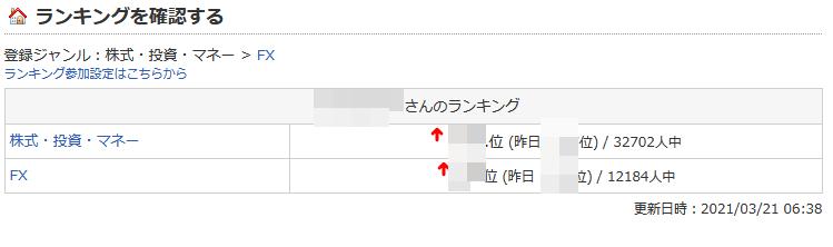 FC2のブログランキングの順位は、ユニークアクセス数によるものなのでしょうか?