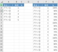 AとBの組み合わせをEとFから探して、 CにGを自動で表示したいです。 表から当てはめると、それぞれ 例)C2にはプラン①と1の組み合わせなので「100%」 例)C3にはプラン②と2の組み合わせなので「90%」  このようにしたいのですが… どのような数式をいれるとよろしいでしょうか?(>_<)