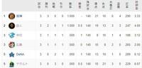 セ・リーグの順位ですが1位の阪神と2位巨人が勝ち数 の一つ違いで0.5ゲーム差に対して5位のDeNAとヤクルト はヤクルトが負け数が一つ多いのになぜ5位で並んでいるのですか?