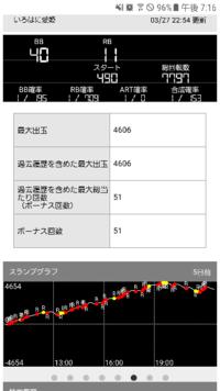 パチスロ いろはに愛姫の上振れ下振れについて こちらの台、次の日のグラフが REG4連からの最後は1200ハマりで-3000枚になってました。  やはり個体によって上振れ下振れの激しい波みたいなものがあるんでしょうか?  自分もよく打ってますが 前日と翌日で こんなにもくっきり 上振れ下振れするんだなって正直驚きました。  やはり確率は収束するんですね。  思いっきり吹き出した台は 次の日 ...