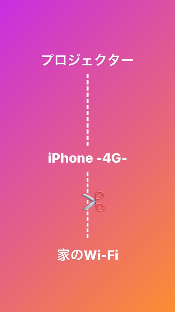 一般的にある家庭用プロジェクターのWi-Fi接続ができるものは、どのような仕組みですか? 写したい画面(iPhoneとします)とプロジェクターをWi-Fiで繋ぐとすると、iPhoneのWi-Fiは切れ、4Gになってしまいませんか? 説明が下手で本当に申し訳ないです!!! 詳しい方ご回答よろしくお願いします!!