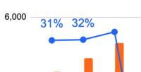 グーグルスプレッドシート上でのグラフにおいて 画像のように折れ線グラフの3つ目のパーセンテージが表示されません。 縦軸の最大値を増やしても、棒グラフの長さが変わるだけで、折れ線には影響がなく。 どこをどう変更すると、31% 32%に続いて38%という値の表示ができますでしょうか? お教えくださいませ。