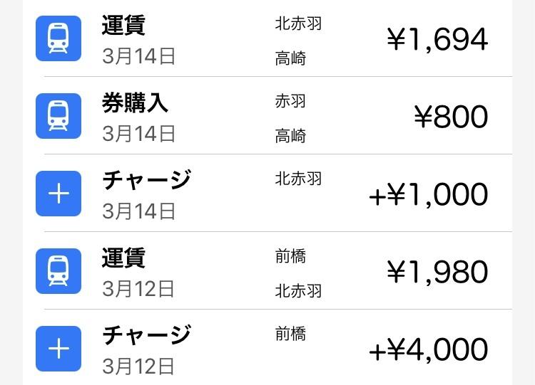 12日に群馬から東京に行き、14日に東京から帰ってきたという人のSuicaの履歴です。 履歴の見方がいまいちわからないのですが、北赤羽でチャージして赤羽から高崎までの券購入があって、北赤羽から高崎ってなってるのは、どういうことでしょうか? 券購入って普通の切符のことですか? 疎くてすみません…わかる方おしえてください!