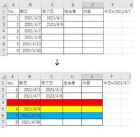 Excelでの質問です。 条件付き書式の設定方法を教えていただきたいです。  ①期限前(1週間前、3日前、当日) ②完了したもの がわかるようにそれぞれの色分けを行ごとにしたいです。 (添付画像のような色分けにしたいです。)  よろしくお願いいたします。