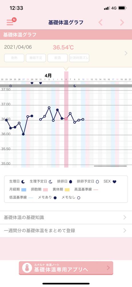 生理予定日から2日遅れています。 基礎体温グラフをつけているのですがそろそろ来るでしょうか?