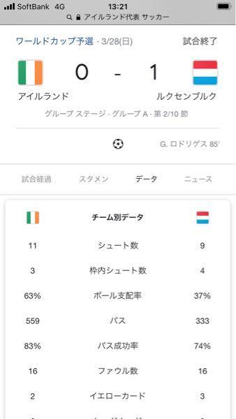 サッカーアイルランド代表はなんでこんなに低迷しているのですか? ワールドカップ予選でも弱小ルクセルブルク代表にホームで完封負けしました。