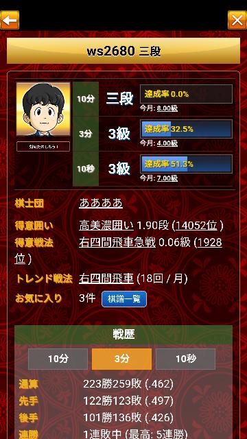 将棋ウォーズの指導対局で阿部光瑠さんが画像の3級の方(一応段位は三段)に平手で負けていましたが、持ち時間が不慣れとはいえ弱すぎではないでしょうか。手加減していたと思った方はどの手が手加減の手か教えてくだ さい。棋譜のURL貼れなくてすみません。https://shogiwars.heroz.jp/users/mypage?id=kouru_abe&locale=ja