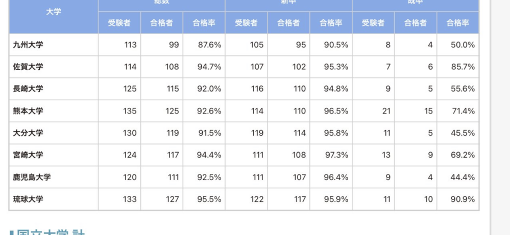 旧帝大医学部の学生の医師国家試験の合格率はいつも大体こんな感じですが、 旧帝大医学部の学生は医師国家試験ではモチベーションが保てないですか?