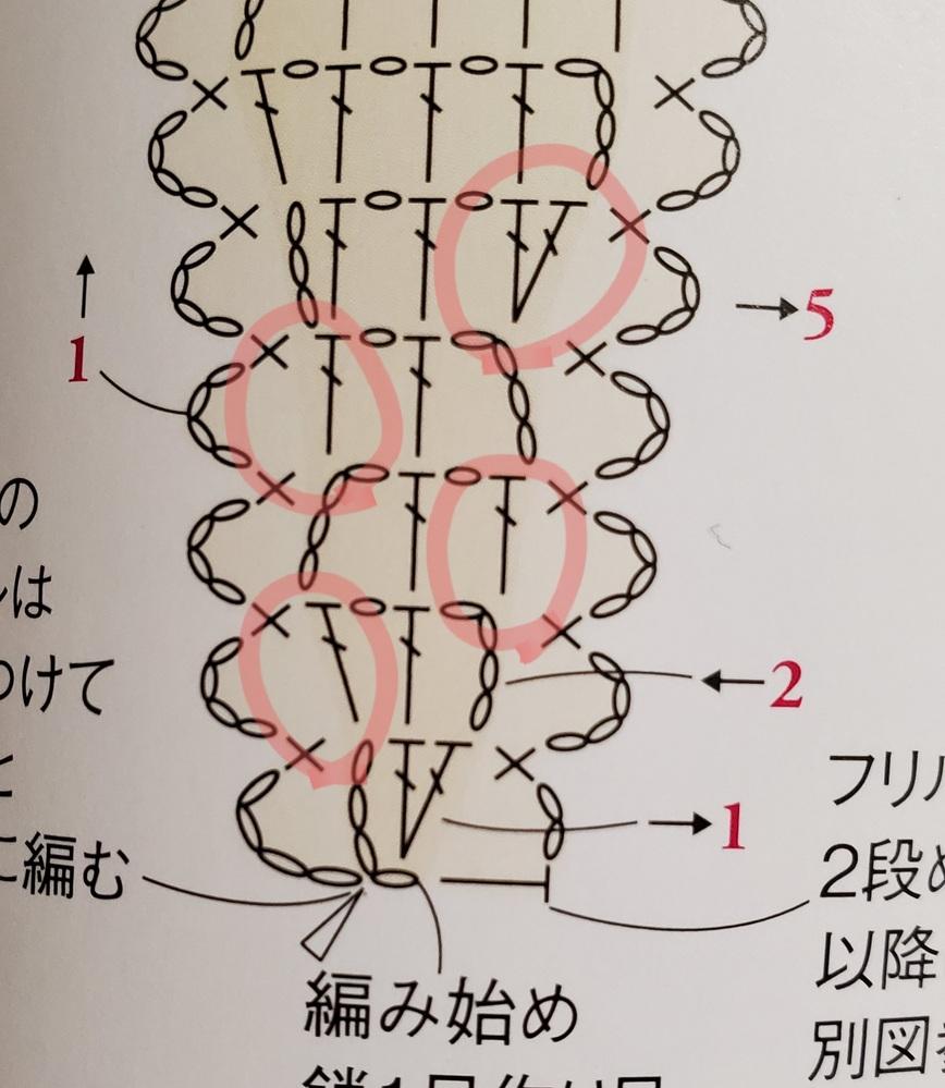 かぎ針の方眼編みをしたいのですが、画像のようにくさり3目で立ち上がった場所に長編みを入れる時はくさり目部分の裏山をとって入れますか? それともくさり目をすくって長編みを入れますか? 糸はかぎ針2...